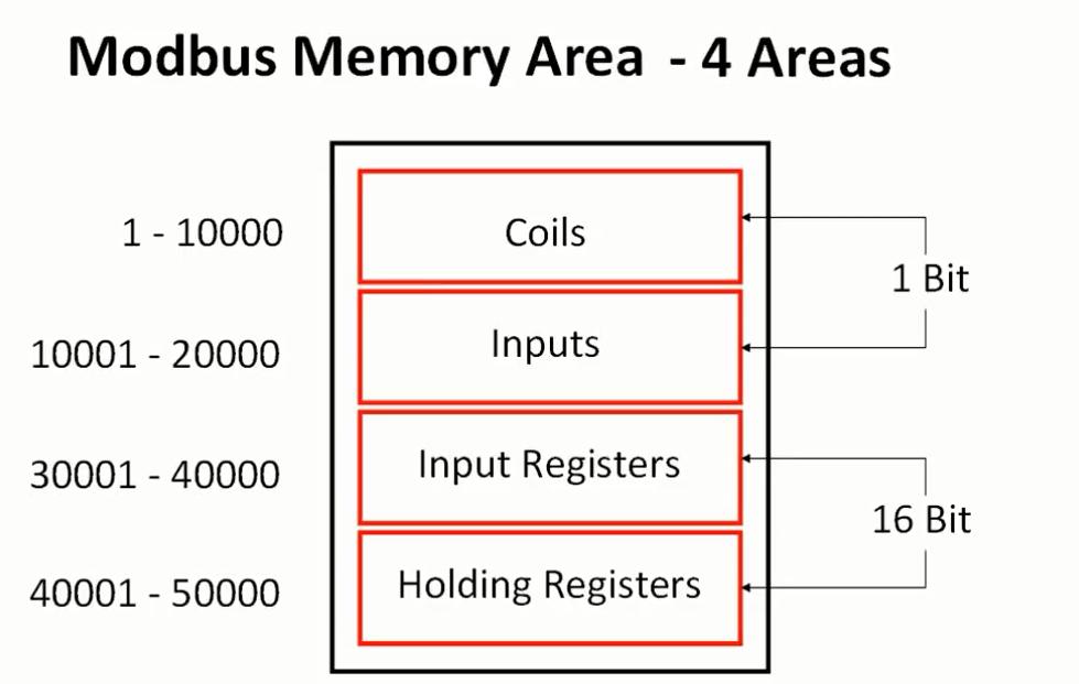 Java Modbus Client – Pupli